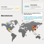 Dewalt or Makita, Get the Real Facts (Infographic)